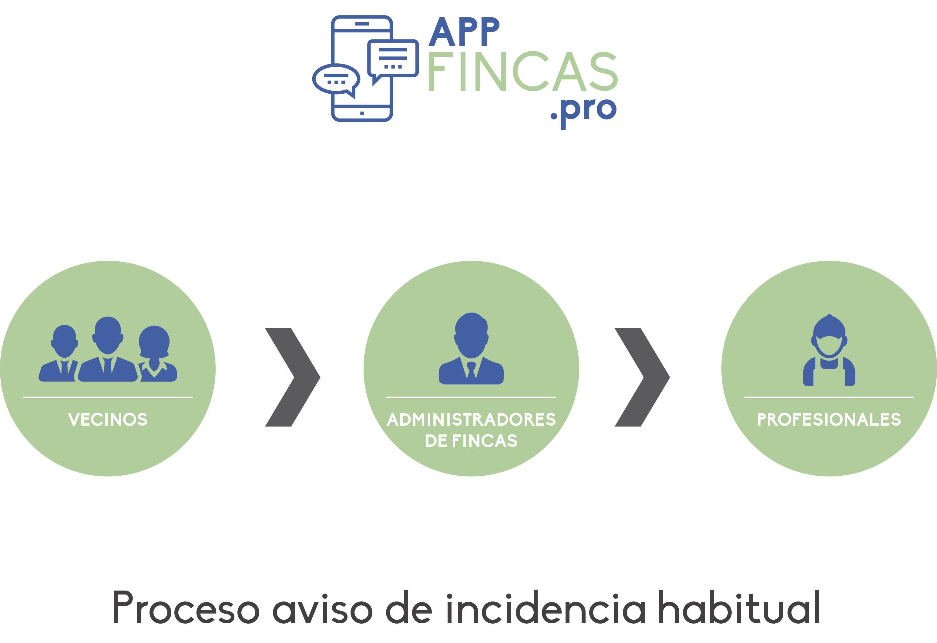 Administrar fincas con una app