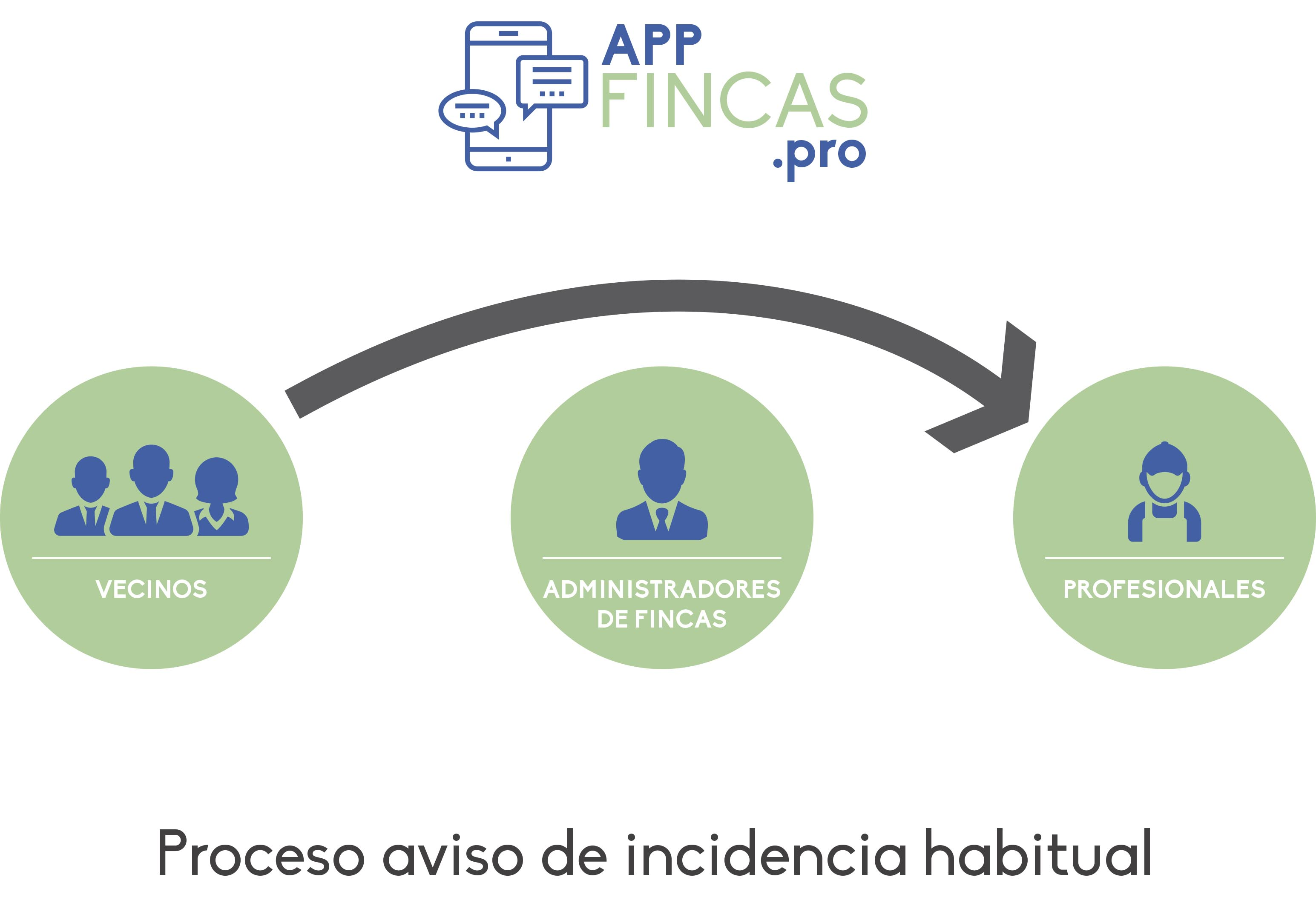 App para administrar fincas